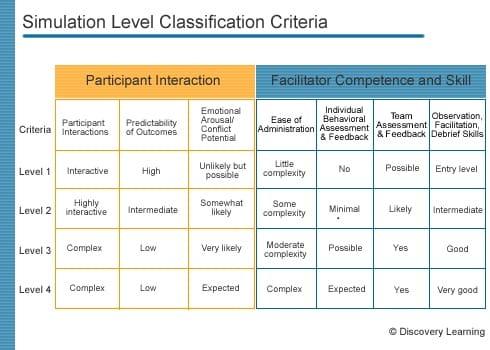 Simulation Level Classification Criteria