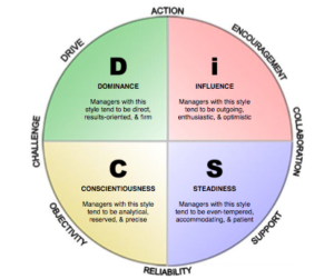 DiSCcircle image